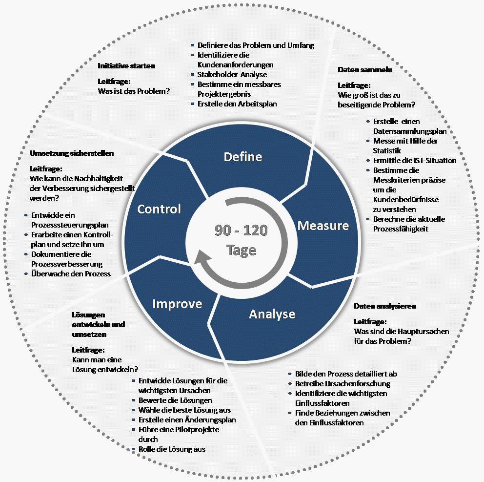 Der DMAIC-Zyklus nach Matthias Schmieder