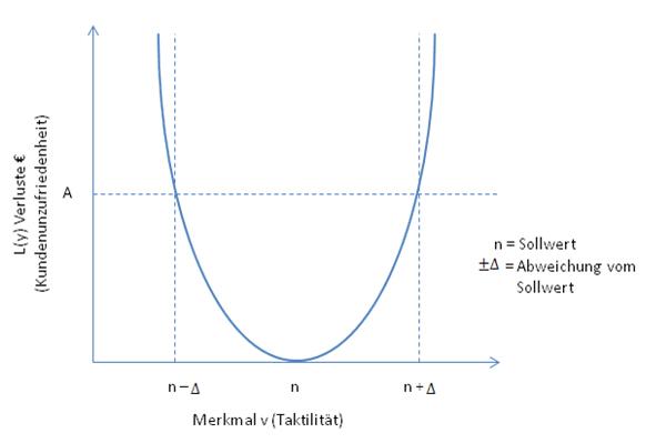 Taguchi Diagram | Tbdesignwerkzeuge Toleranzanalyse Und Toleranzdesign