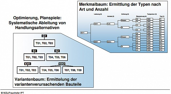 Variantenbaum