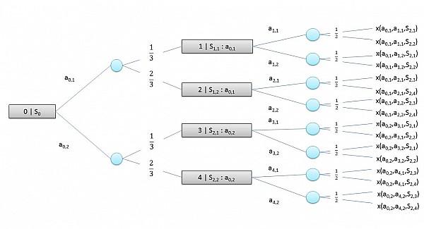 Abb.1 Beispiel eines Entscheidungsbaumes