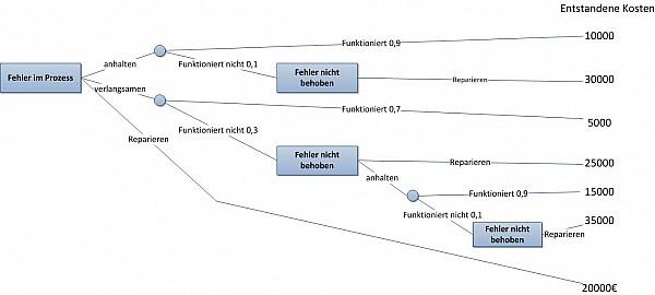 Abb.2 Entscheidungsbaum für die fehlerhafte Produktion