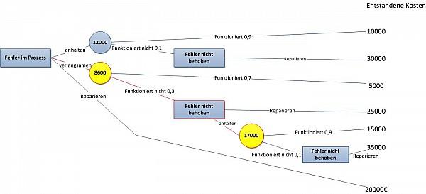 Abb. 4 Fertiger Entscheidungsbaum mit Entscheidungsweg