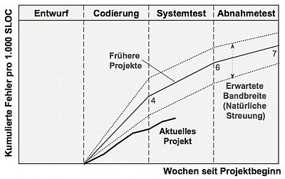 Abb. 2: Regelkarte/Kontrolldiagramm zur Verfolgung der Softwarequalität