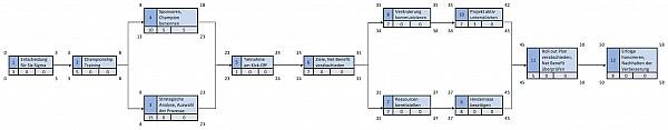 Abb. 3: Beispiel Netzplan